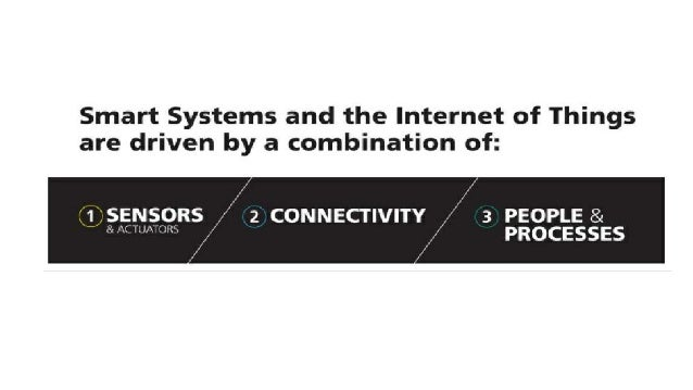 favorio t Discover How-To: Build Smart Cities through the eyesof the