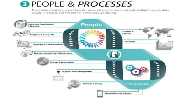 Ad Hoc , Chaotic, VIRAL SMS Whatsapp Facebook Twitter Radio TV Capacity To Hear And Respond PEOPL E Traditional channels (...