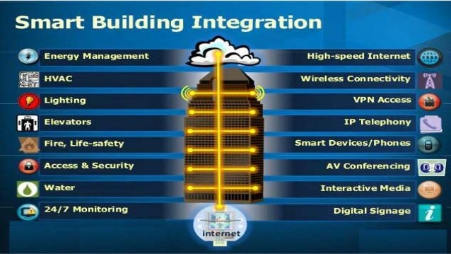 Examples of IoT Solutions