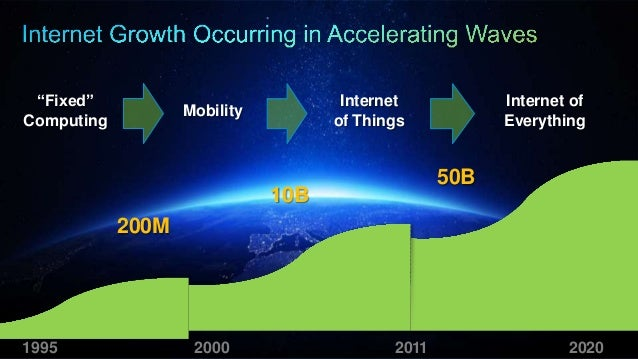 Internet of Robotic Things— Proposed Architecture World's First Research Paper on IoRT— Activated Architecture https://iee...