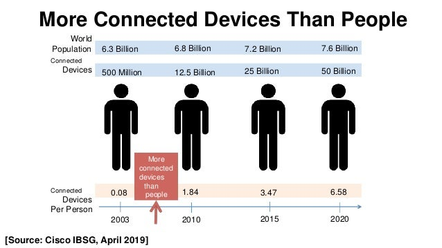 favorio tThe 3 Tsunamis of Internet Fixed Internet Mobile Internet Internet of Things (IOT)