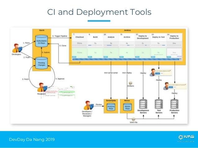 DevDay Da Nang 2019 CI and Deployment Tools