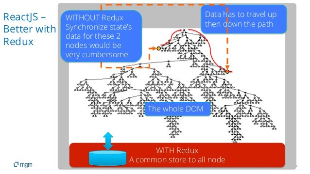 10 The whole DOM WITHOUT Redux Synchronize state's data for these 2 nodes would be very cumbersome Data has to travel up t...