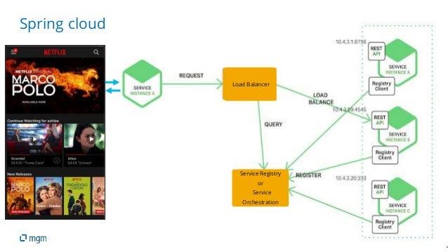 15 Spring cloud Service Registry or Service Orchestration Load Balancer