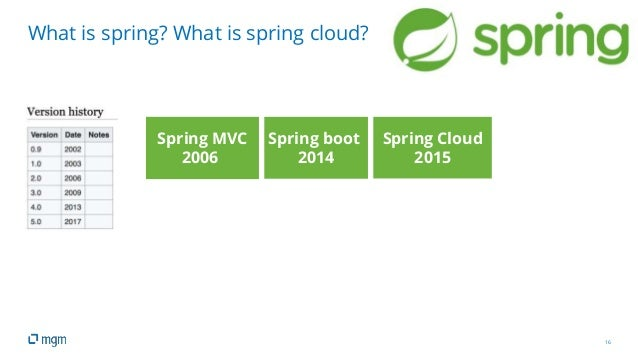 16 What is spring? What is spring cloud? Spring MVC 2006 Spring boot 2014 Spring Cloud 2015