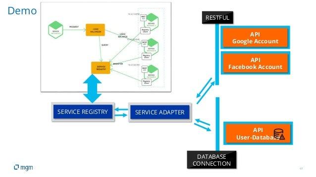 17 Demo API Google Account RESTFUL DATABASE CONNECTION SERVICE REGISTRY SERVICE ADAPTER API Facebook Account API User-Data...