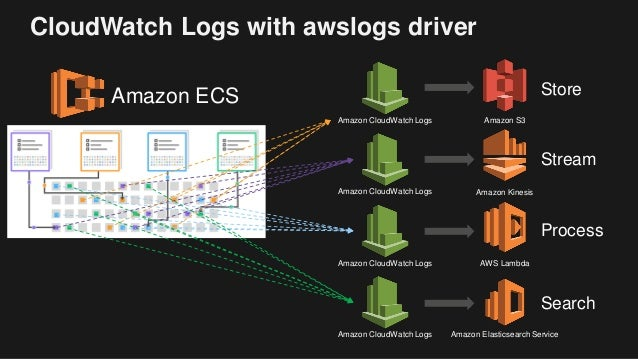 Aws Ecs Cloudwatch