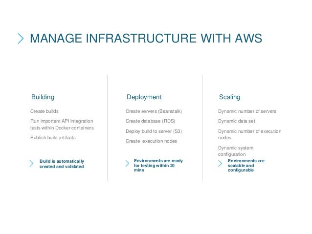 Create builds Run important API integration tests within Docker containers Publish build artifacts MANAGE INFRASTRUCTURE W...