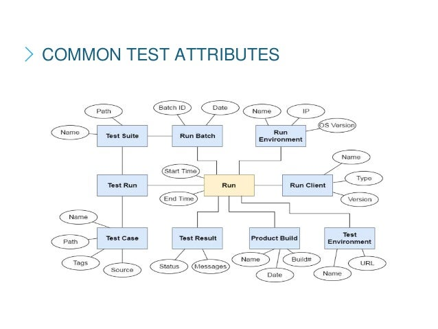 COMMON TEST ATTRIBUTES