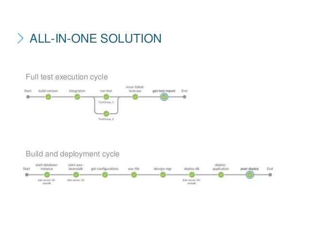 Full test execution cycle Build and deployment cycle ALL-IN-ONE SOLUTION