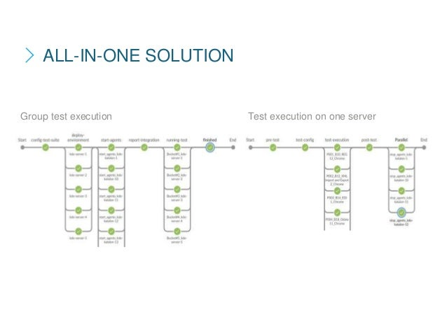 Group test execution Test execution on one server ALL-IN-ONE SOLUTION