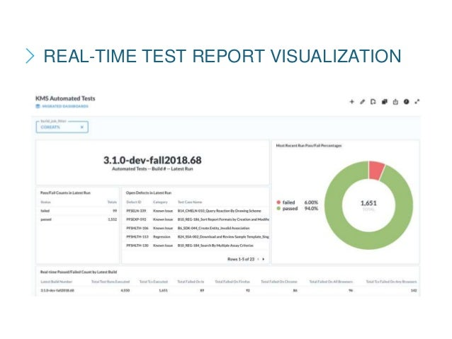 REAL-TIME TEST REPORT VISUALIZATION