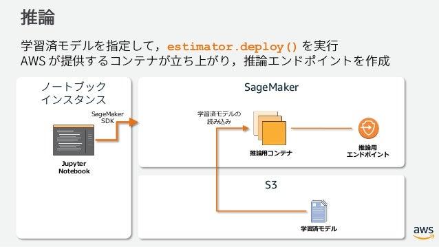 Amazon SageMaker で始める機械学習