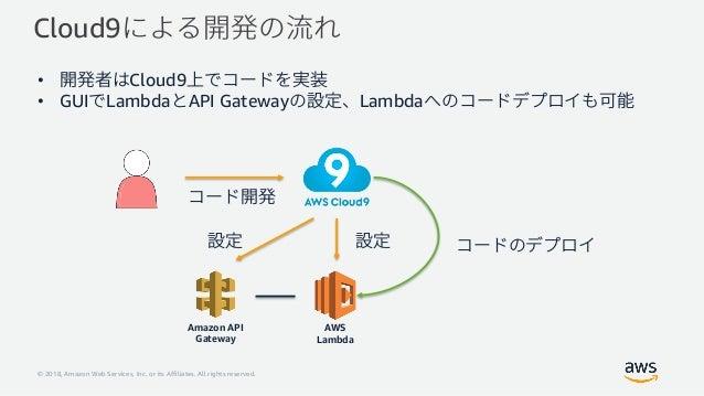 Amazon SageMaker 推論エンドポイントを利用したアプリケーション開発