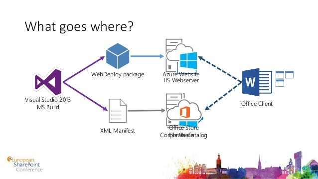 Develop, Build, Package and Deploy Office Add-ins with