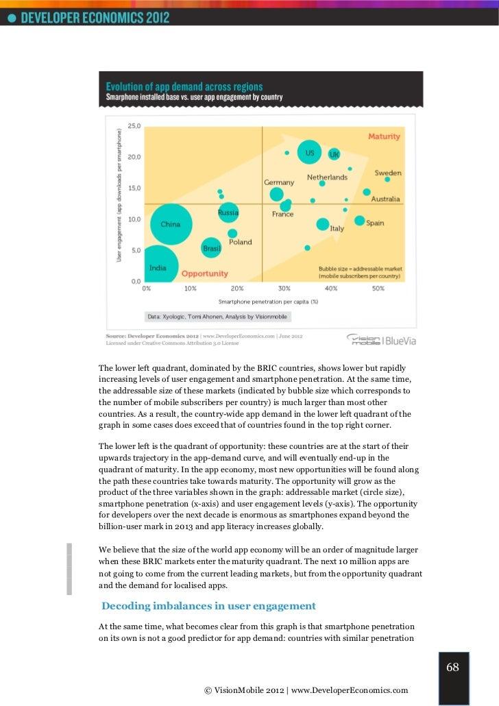 VisionMobile - Developer economics 2012