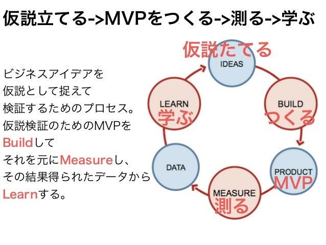 Learn Build Build Measure Measure 時間 仮説検証モデルによるプロセス 保有リスク量 2人日 全体の10%のみに出す ダミー購入ボタン作る 計測した結果、全然 クリックされていない 需要ないんだね、 あぶなかった...