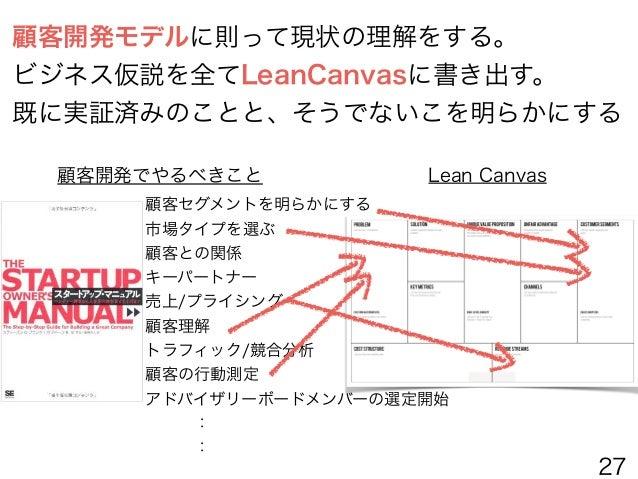 LEAN CANVAS 顧客は誰?課題は何? 解決策は? 価値は何? 圧倒的優位性は何? コスト構造は? 売り上げは? 顧客にリーチするための チャネルは 何を測る? 27