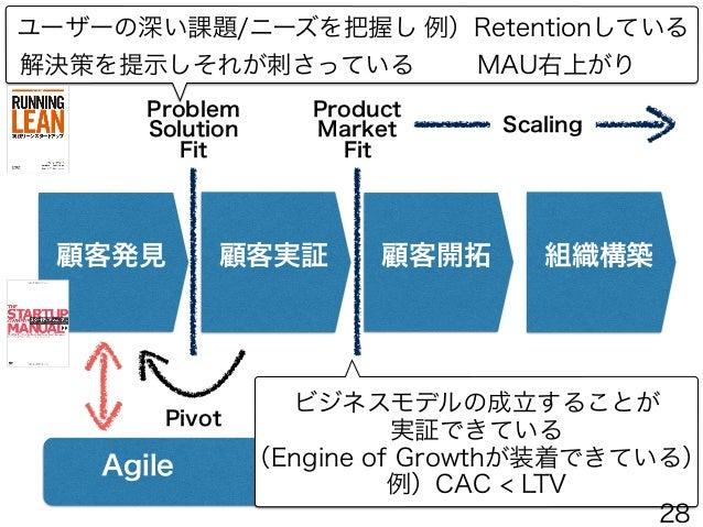 Agile 顧客発見 顧客実証 顧客開拓 組織構築 Problem Solution Fit Product Market Fit Pivot ユーザーの深い課題/ニーズを把握し 解決策を提示しそれが刺さっている ビジネスモデルの成立するこ...