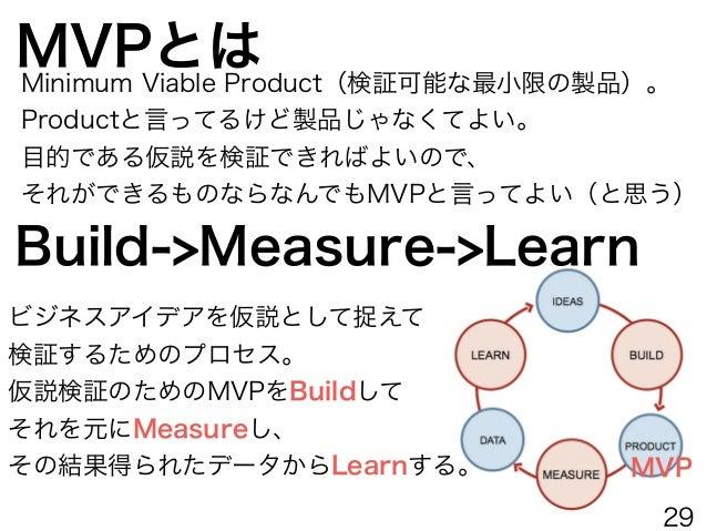 MVPで検証する MVPで検証する MVPで検証する MVPで検証する MVPで検証する MVPで検証する MVPで検証する MVPで検証する MVPで検証する MVPで検証する こういう場合もあるし 29