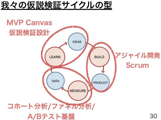 アジャイル開発 Scrum コホート分析/ファネル分析/ A/Bテスト基盤 MVP Canvas 仮説検証設計 済 我々の仮説検証サイクルの型
