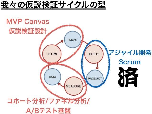 アジャイル開発 Scrum コホート分析/ファネル分析/ A/Bテスト基盤 MVP Canvas 仮説検証設計 我々の仮説検証サイクルの型