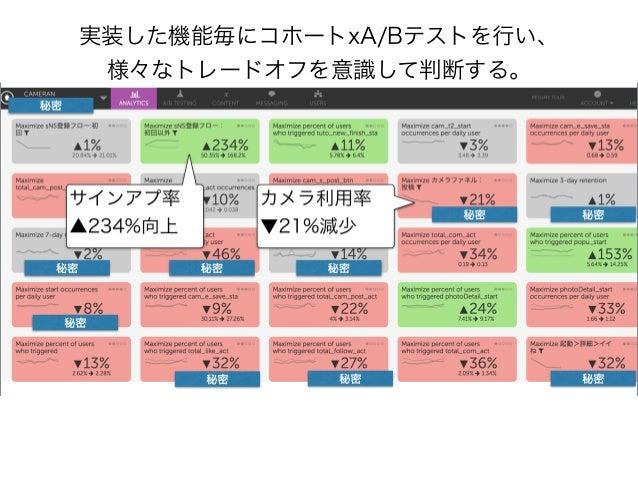 リリース後はコホートで対象バージョンの リテンション等を計測。この画面は7日間継続率。 ※サンプルデータです!