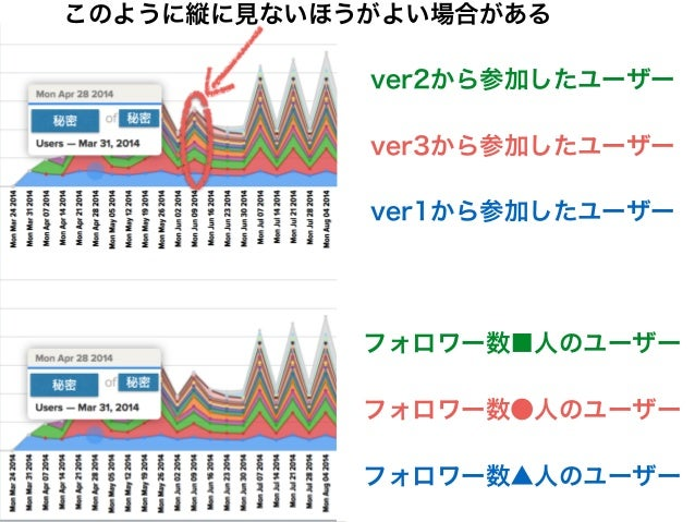 アジャイル開発 Scrum コホート分析/ファネル分析/ A/Bテスト基盤 MVP Canvas 仮説検証設計 我々のLeanStartupの型