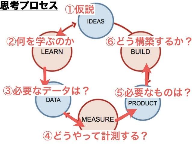 ⑥どう構築するか? (MVP案1)A/Bテスト (MVP案2)ティザーページ (MVP案3)ユーザインタビュー もっとも効果的に学びが得られるMVPはどれか選択する ・費用対効果 ・期間 ・工数 ・この検証方法により回避できる将来のリスク ・こ...