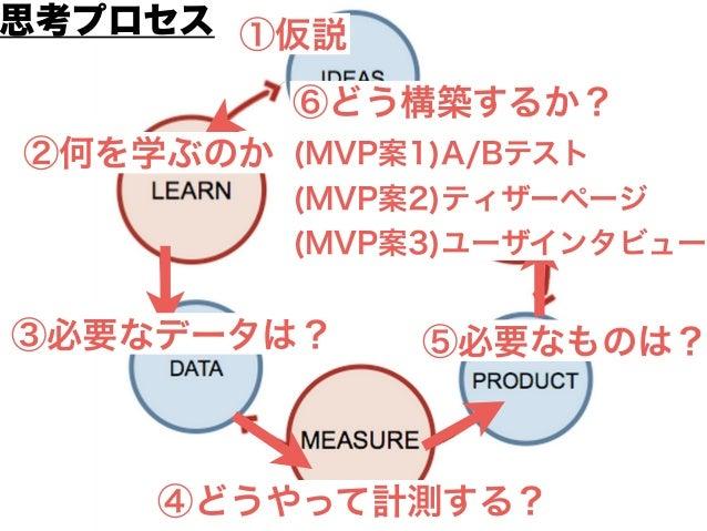 ⑫仮説を調整する ⑪学ぶ ⑩データを元に検証 ⑨計測する ⑧完成したMVP ⑦構築する (MVP)A/Bテスト 実証プロセス