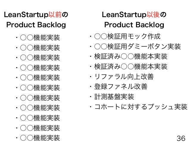 Lean Canvas <ビジネス仮説> MVP Canvas <仮説検証MVPの設計> Product Backlog <MVP構築タスク> 10個の仮説 3個のMVP構築 (エンジニアタスク) 10個のMVP設計 7個のOutOfBuild...