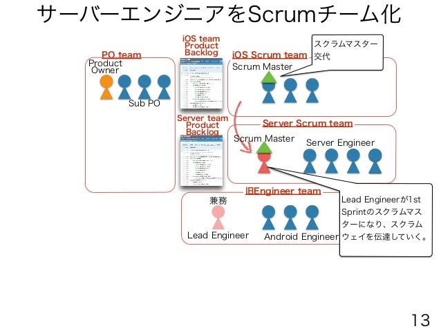 AndroidエンジニアをScrumチーム化 Android Engineer Scrum Master Server Scrum team Android Scrum team iOS Scrum team Scrum Master PO t...