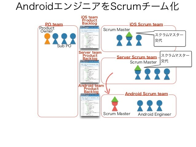 Scrumチーム間の連携のためScrum of Scrums Scrum Master Server Scrum team Android Scrum team iOS Scrum team Scrum Master PO team Produ...