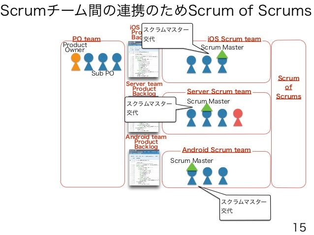 今回の取り組みのようなスケールさせていく アジャイルな組織作りで参考にした文献・記事の一部 http://www.continuousagile.com/unblock/ea_matrix.html Matrix of Services ( M...