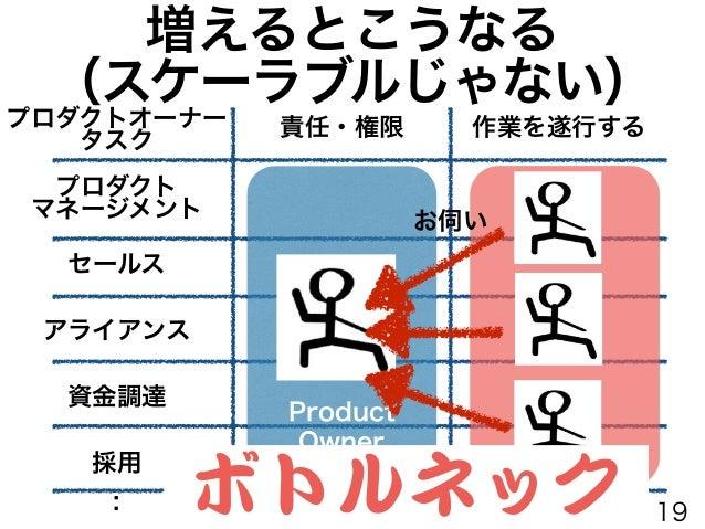 プロダクトオーナープロキシ 責任・権限 作業を遂行する プロダクト マネージメント セールス 資金調達 アライアンス : 採用 プロダクトオーナー タスク Product Owner Proxy Product Owner 19