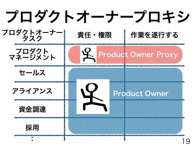 プロダクトオーナープロキシ 特定の状況でプロダクトオーナーの代理になれる人 プロダクトオーナーの代わりに、開発チー ムとのプロダクトバックログに関するやり とりを支援。 プロキシは意思決定の権限(バックログの 優先順位決定、仕様決定等)が与えら...