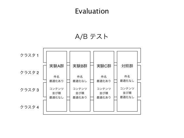 Data Understanding Data Preparation