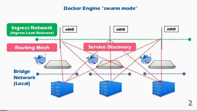 Docker最新動向2017秋+セキュリティの落とし穴 Slide 2