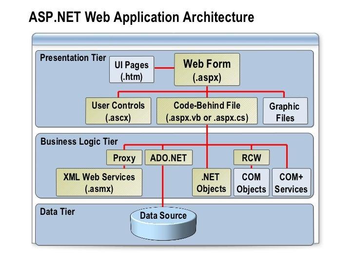 Developing an ASP.NET Web Application
