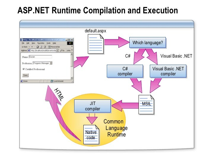 how to use asp.net with mono runtime