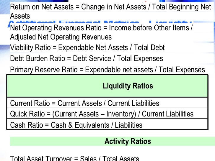 Return on Net Assets = Change in Net Assets / Total Beginning Net Assets Net Operating Revenues Ratio Metrics – Additional...
