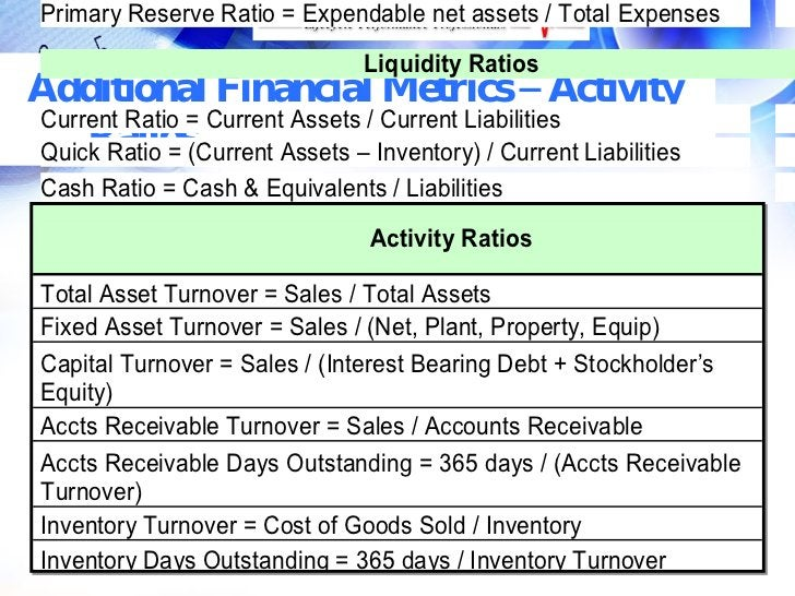 Primary Reserve Ratio = Expendable net assets / Total Expenses                                  Liquidity Ratios Additiona...