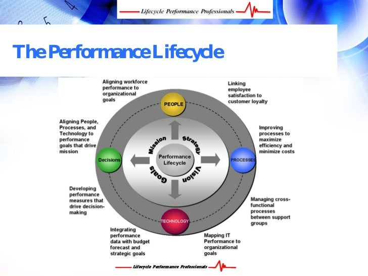 The Performance Lifecycle      FREE Performance Management Kit at www.performance-success.com