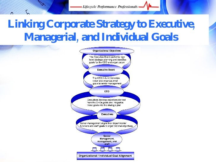 Linking Corporate Strategy to Executive,    Managerial, and Individual Goals       FREE Performance Management Kit at www....