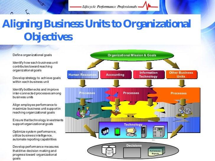 Aligning Business Units to Organizational     Objectives   Define organizational goals                                    ...
