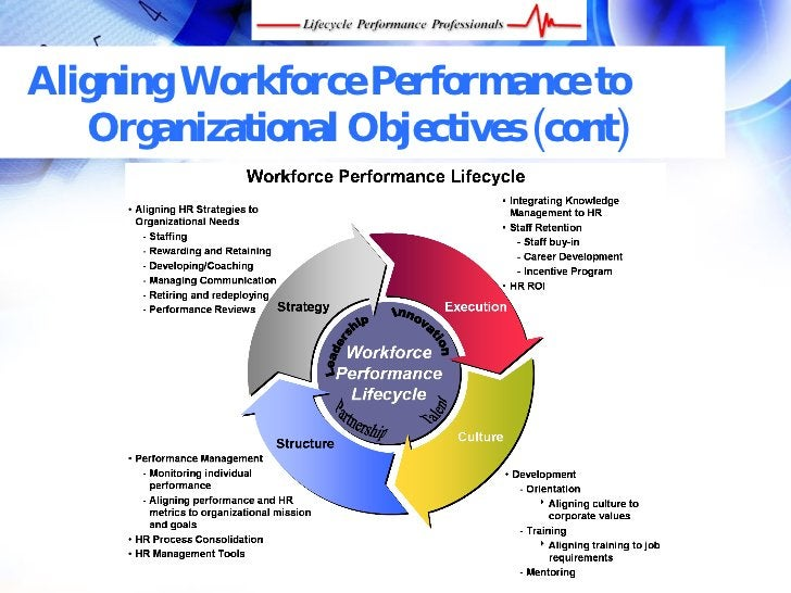 Aligning Workforce Performance to    Organizational Objectives (cont)       FREE Performance Management Kit at www.perform...