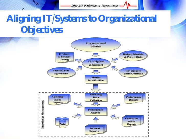 Aligning IT/Systems to Organizational    Objectives       FREE Performance Management Kit at www.performance-success.com