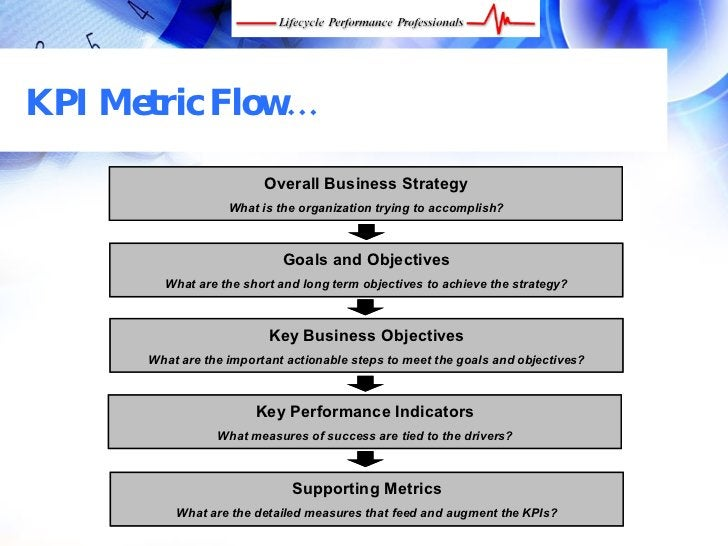 KPI Metric Flow…                               Overall Business Strategy                        What is the organization t...