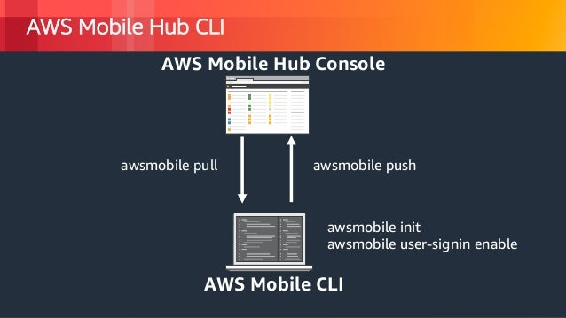 Developing Mobile Applications with AWS MobileHub and AWS