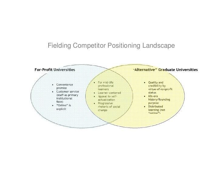Validated Brand Platform: Fielding Graduate University                BRAND REWARD                        INSTITUTIONAL VA...
